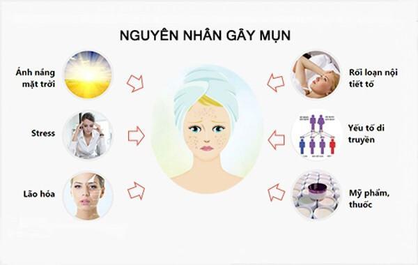 Điều Trị Mụn Bằng Công nghệ Nano Skin Có Thật Sự Tốt? 3