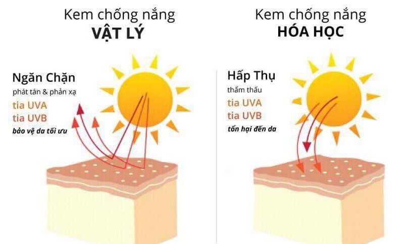 Không sử dụng kem chống nắng có thành phần hóa học